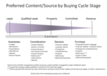Preferred Content by Buying Cycle Stage
